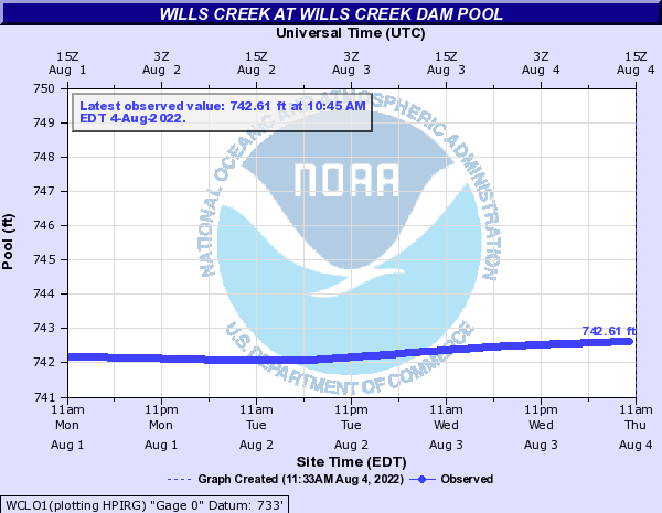 Wills Creek at Wills Creek Dam Pool