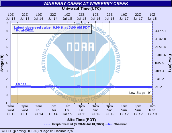 Winberry Creek at Winberry Creek