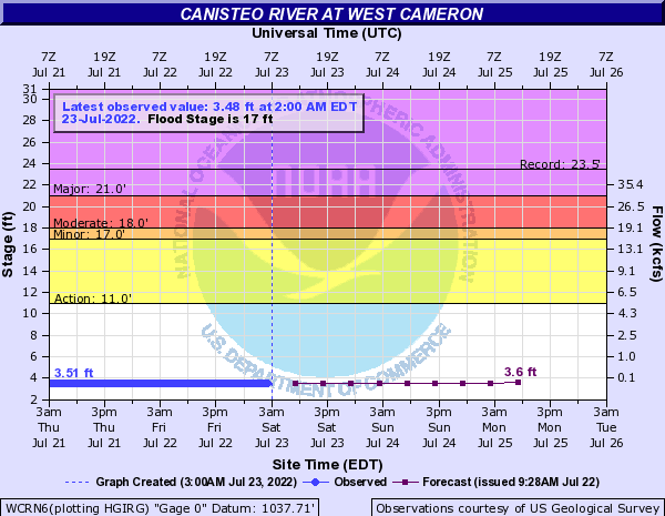 Canisteo River at West Cameron