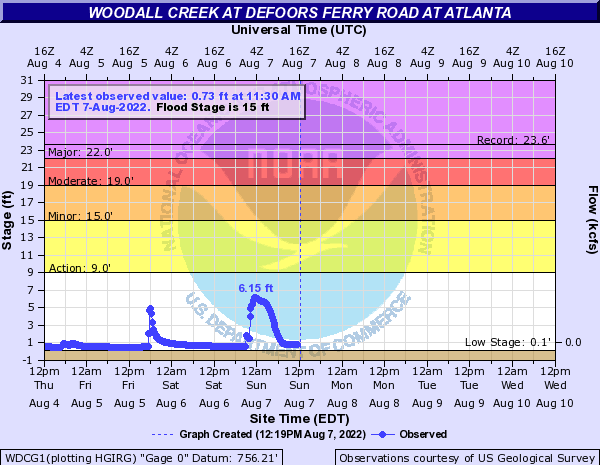 Woodall Creek near Atlanta