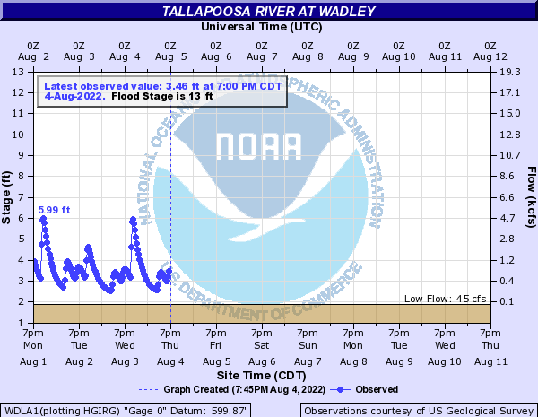 Tallapoosa River at Wadley