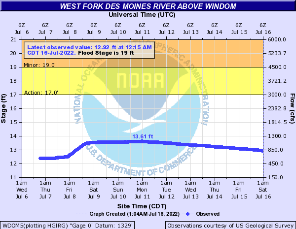 West Fork Des Moines River at Windom