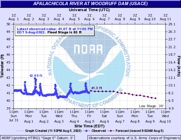 Tide Gauge for Lake Seminole/Apalachicola River at Woodruff Dam (USACE) (lake level)