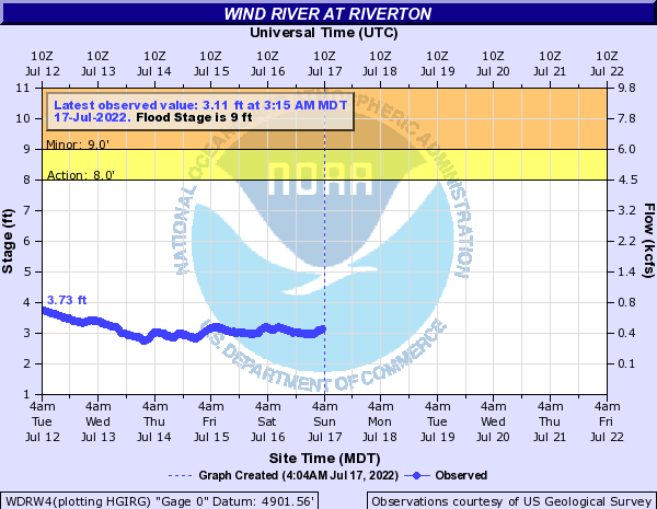 Hydrograph for the Wind River near Riverton, in central Wyoming