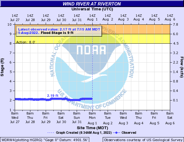 Hydrograph for the Wind River at Riverton