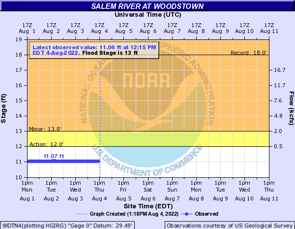 Salem River at Woodstown