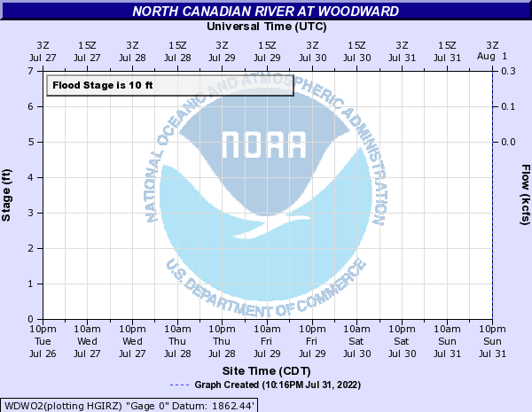 North Canadian River at Woodward