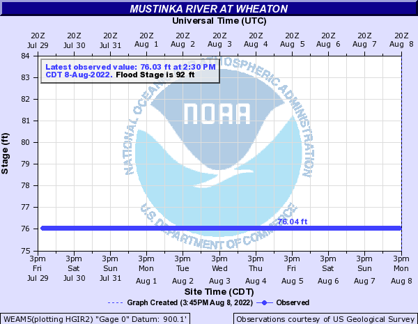 Mustinka River at Wheaton