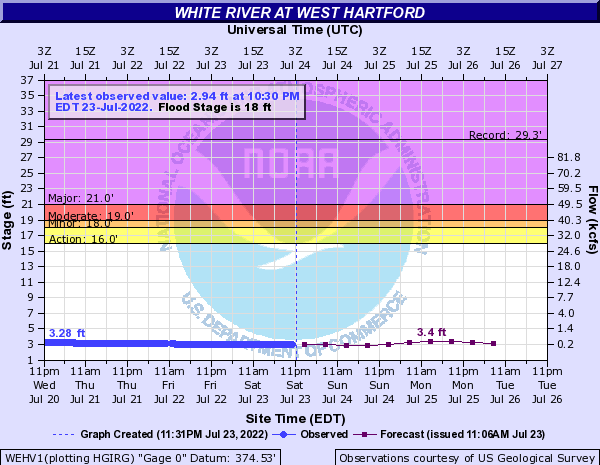 White River at West Hartford