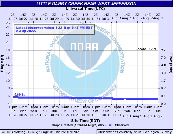 Little Darby Creek near West Jefferson