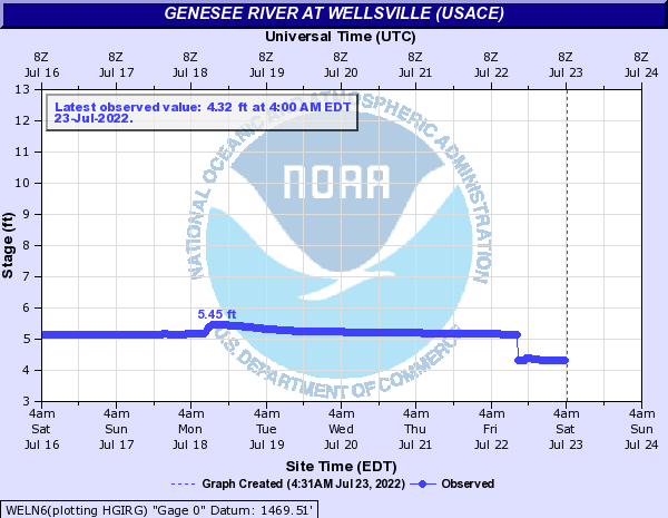 Genesee River at Wellsville (USACE)
