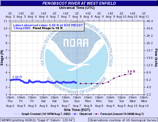 Forecast Hydrograph for WENM1