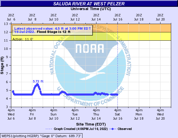 Saluda River at West Pelzer