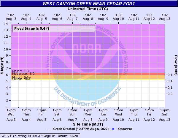 West Canyon Creek near Cedar Fort