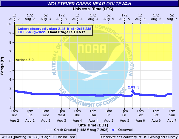 Wolftever Creek near Ooltewah