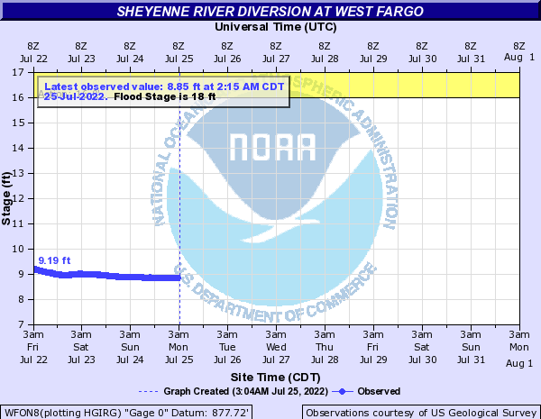 River level in West Fargo Diversion