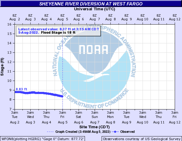 Sheyenne River at West Fargo Diversion