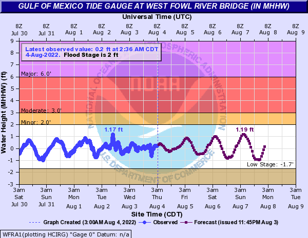 Gulf of Mexico Tide Gauge at West Fowl River Bridge (IN MHHW)