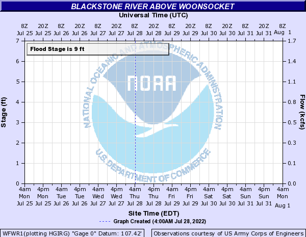 Blackstone River above Woonsocket