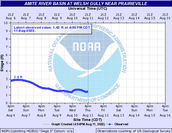 Amite River Basin at Welsh Gully near Prairieville