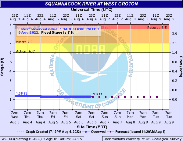 Forecast Hydrograph for WGTM3