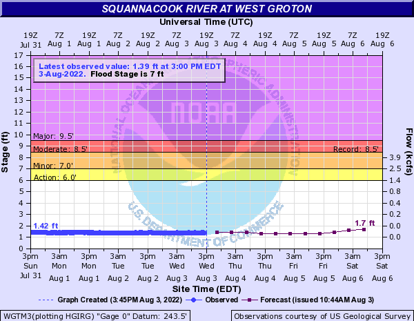 Squannacook River at West Groton