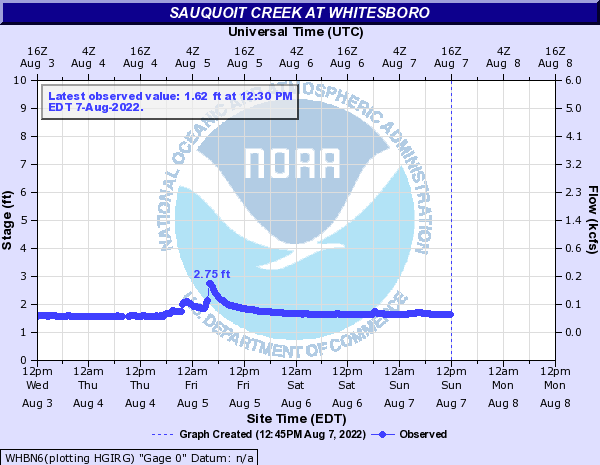 Sauquoit Creek at Whitesboro