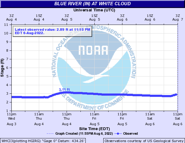Blue River (IN) at White Cloud