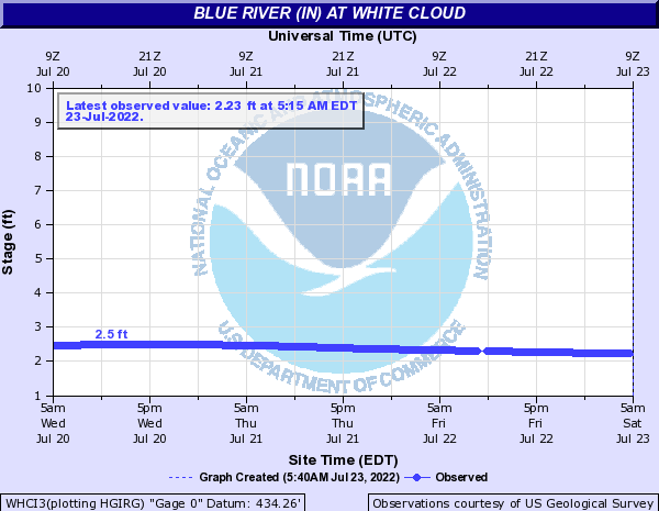 Blue River at White Cloud