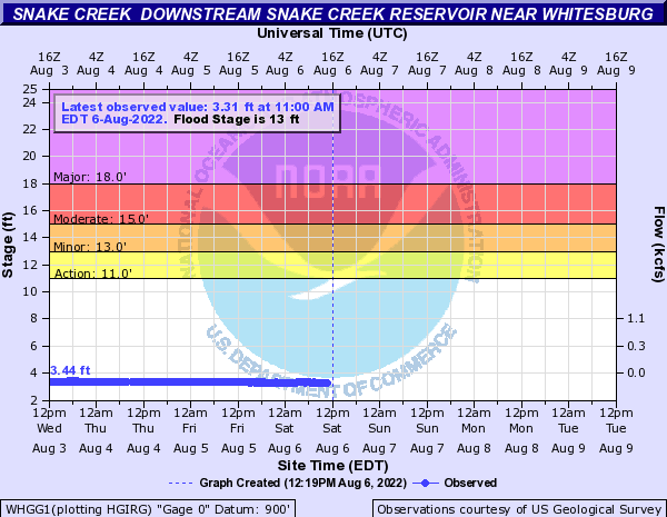 Snake Creek at Snake Cr Res Tailrace