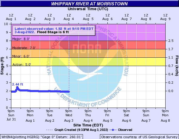 Whippany River at Morristown