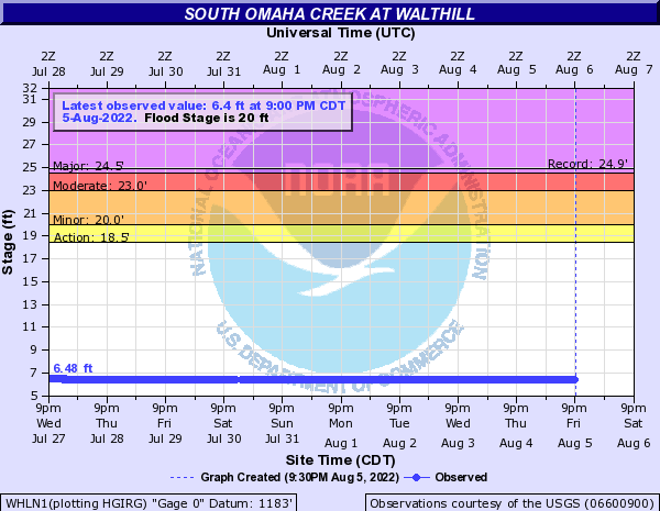 South Omaha Creek at Walthill