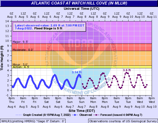 Atlantic Coast at Watch Hill Cove