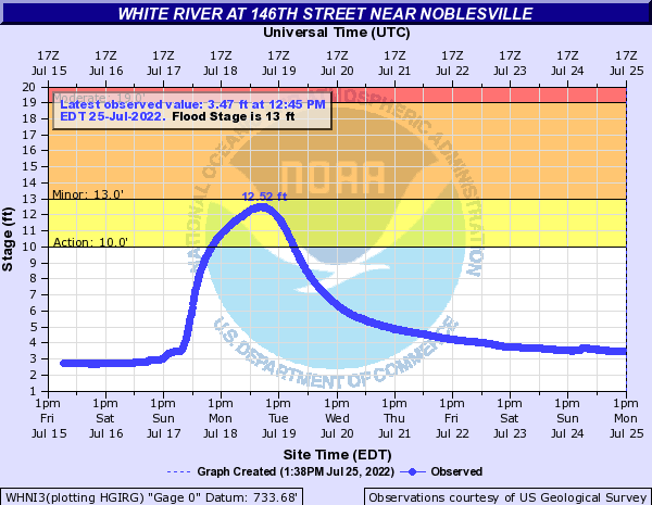 White River (IN) at 146th Street near Noblesville