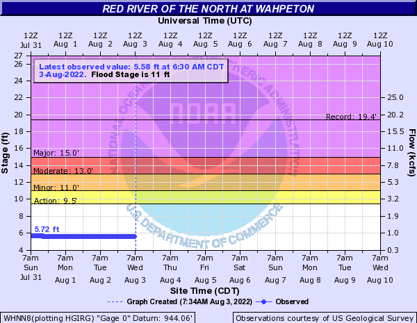 Red River of the North at Wahpeton