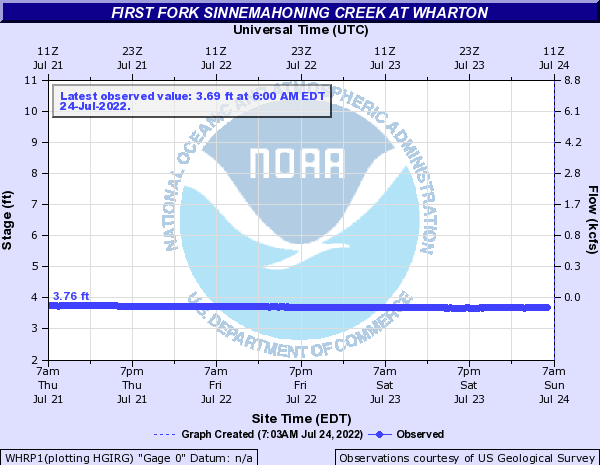 First Fork Sinnemahoning Creek at Wharton