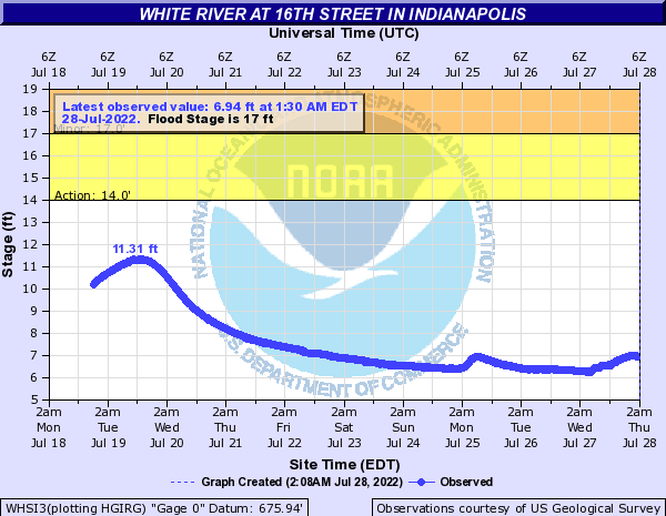 White River (IN) at 16th Street in Indianapolis