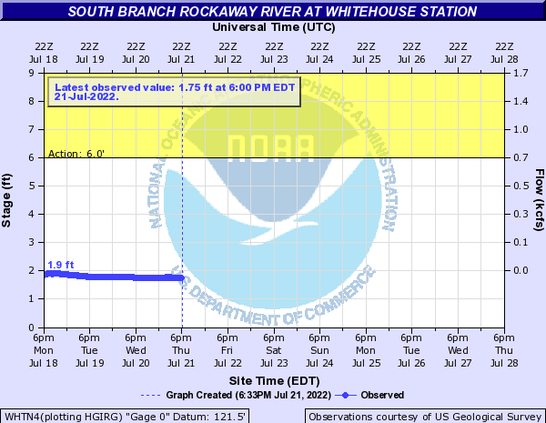South Branch Rockaway River at Whitehouse Station