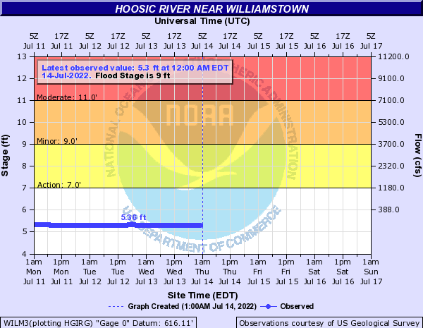 Forecast Hydrograph for WILM3
