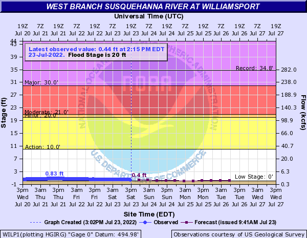 West Branch Susquehanna River at Williamsport