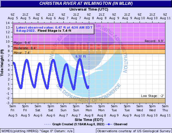 Christina River at Wilmington