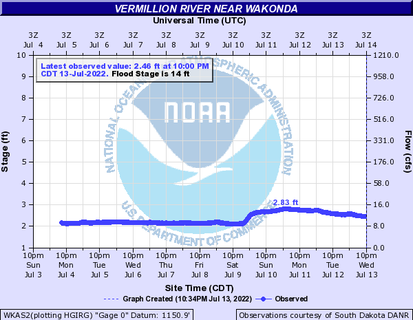 Vermillion River near Wakonda