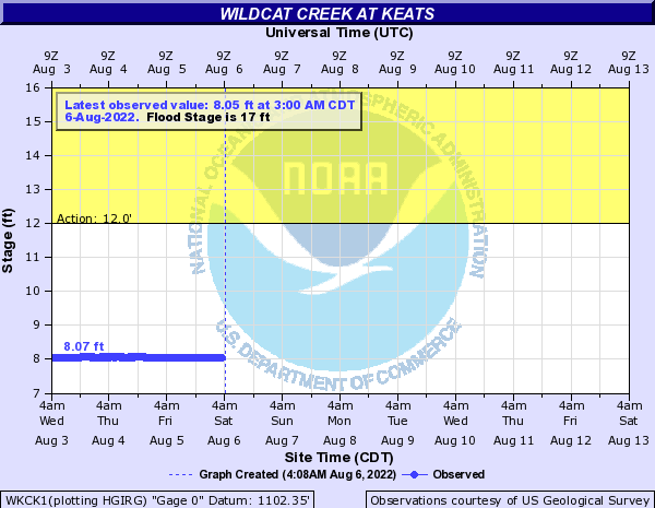 Wildcat Creek at Keats