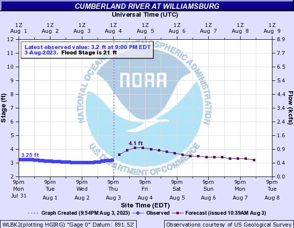 Cumberland River at Williamsburg