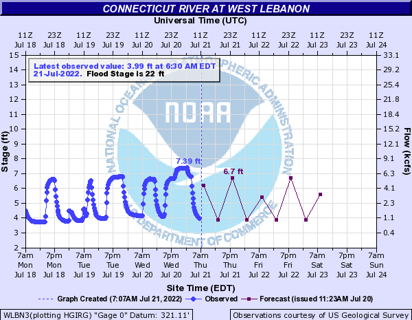 Forecast Hydrograph for WLBN3