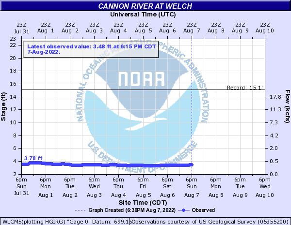Cannon River at Welch