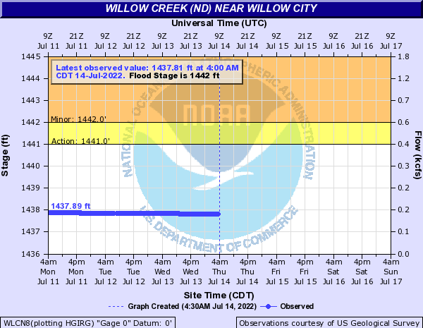 Willow Creek near Willow City