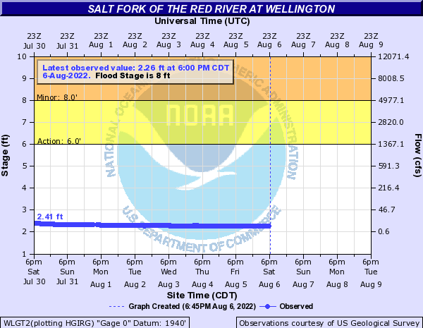 Salt Fork of the Red River at Wellington