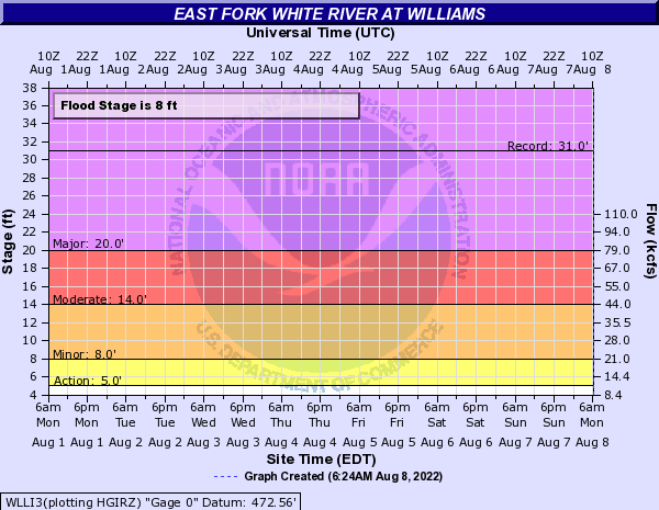 East Fork White River at Williams