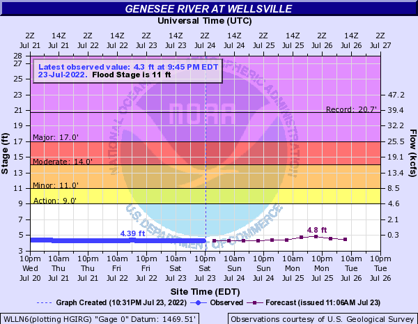 Genesee River at Wellsville